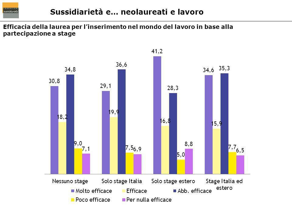 Efficacia della laurea per l'inserimento nel mondo del lavoro in base alla partecipazione a stage Sussidiarietà e… neolaureati e lavoro