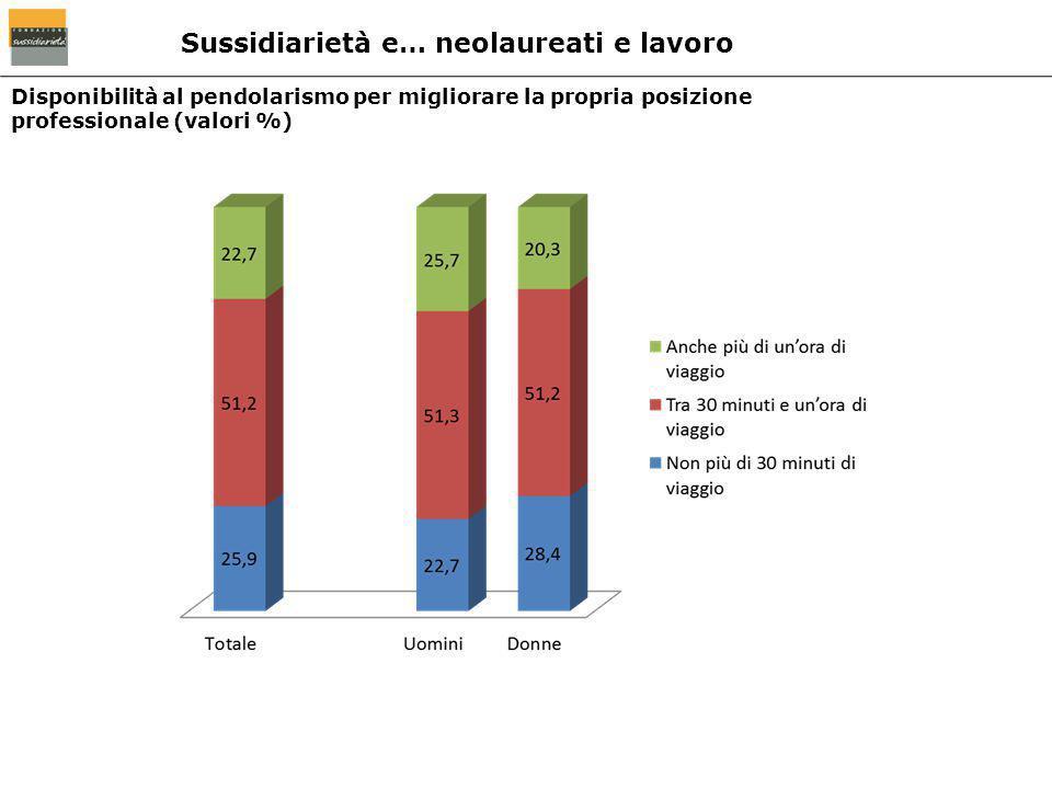 Disponibilità al pendolarismo per migliorare la propria posizione professionale (valori %) Sussidiarietà e… neolaureati e lavoro