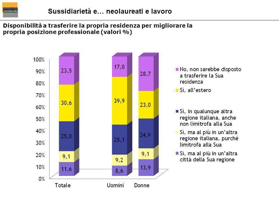 Disponibilità a trasferire la propria residenza per migliorare la propria posizione professionale (valori %) Sussidiarietà e… neolaureati e lavoro
