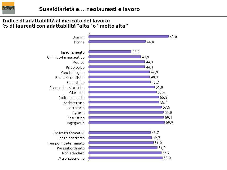 """Indice di adattabilità al mercato del lavoro: % di laureati con adattabilità """"alta"""" o """"molto alta"""" Sussidiarietà e… neolaureati e lavoro"""