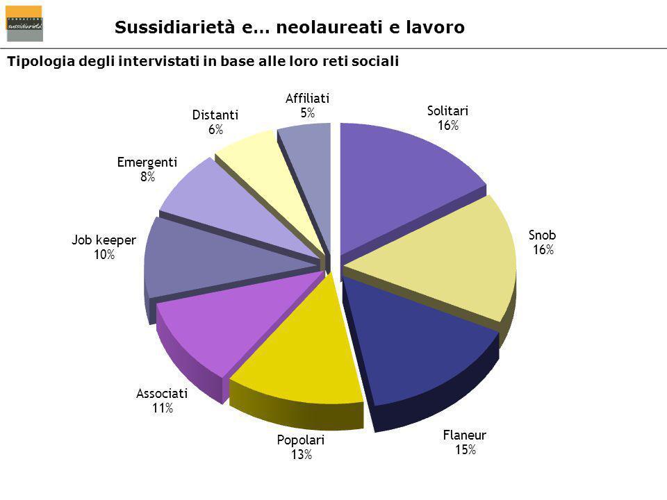 Tipologia degli intervistati in base alle loro reti sociali Sussidiarietà e… neolaureati e lavoro