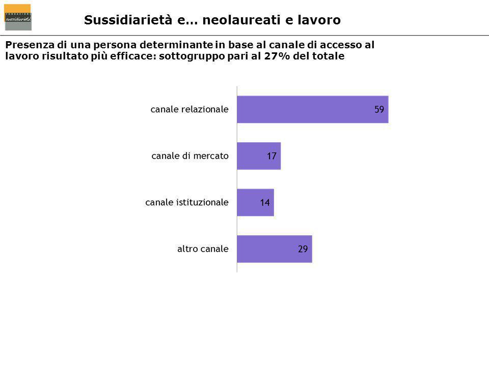 Presenza di una persona determinante in base al canale di accesso al lavoro risultato più efficace: sottogruppo pari al 27% del totale Sussidiarietà e
