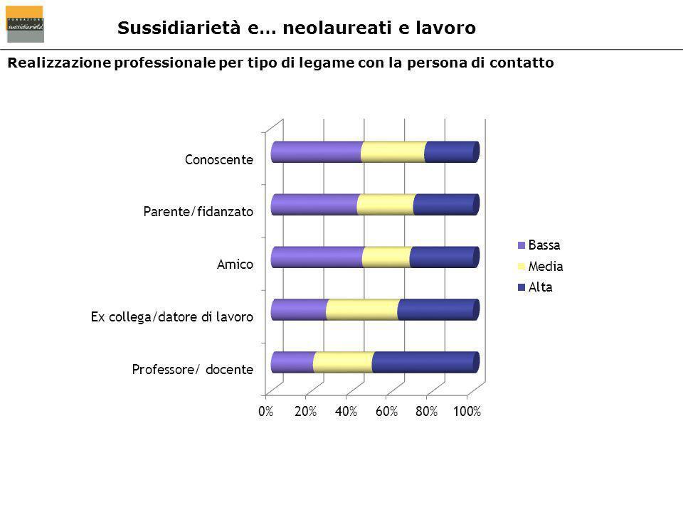 Realizzazione professionale per tipo di legame con la persona di contatto Sussidiarietà e… neolaureati e lavoro