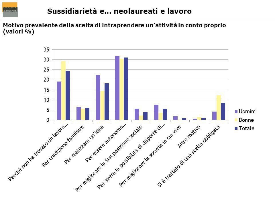 Motivo prevalente della scelta di intraprendere un'attività in conto proprio (valori %) Sussidiarietà e… neolaureati e lavoro