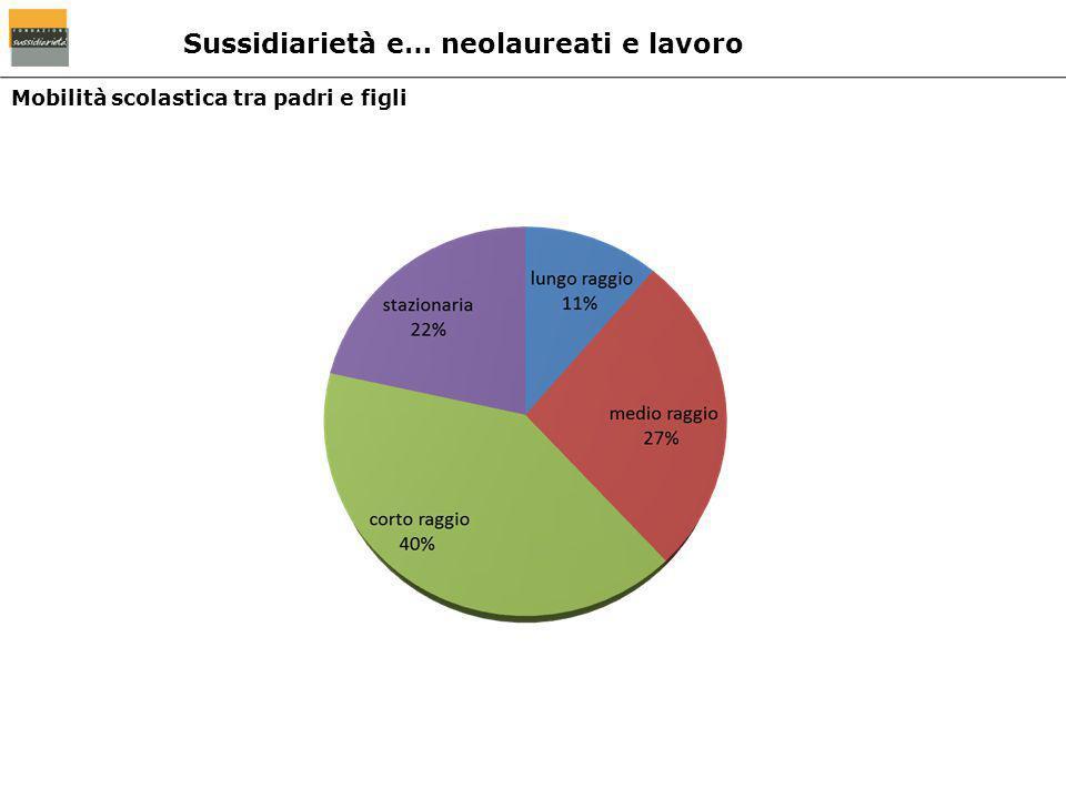 Mobilità scolastica tra padri e figli Sussidiarietà e… neolaureati e lavoro