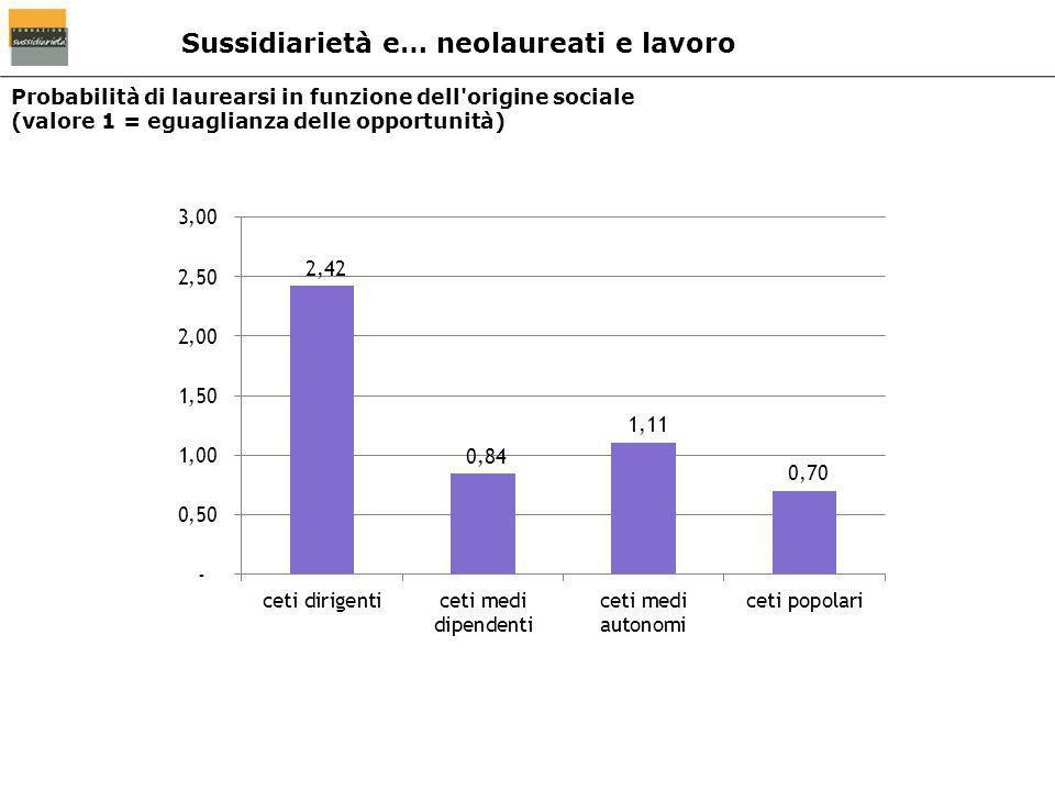 Probabilità di laurearsi in funzione dell'origine sociale (valore 1 = eguaglianza delle opportunità) Sussidiarietà e… neolaureati e lavoro