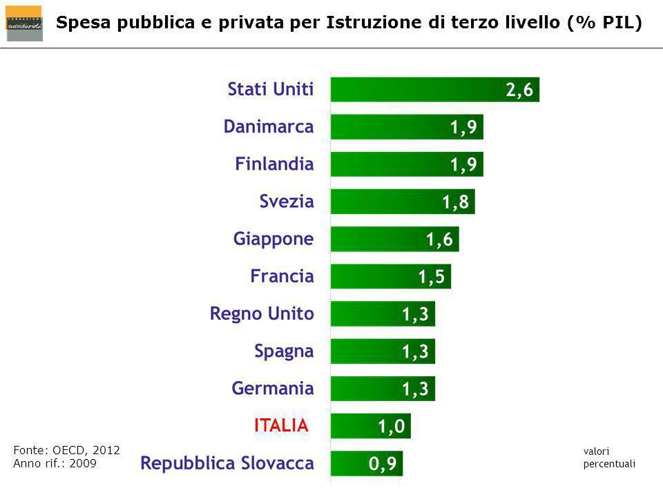 Spesa pubblica e privata per Istruzione di terzo livello (% PIL) ITALIA Fonte: OECD, 2012 Anno rif.: 2009 valori percentuali
