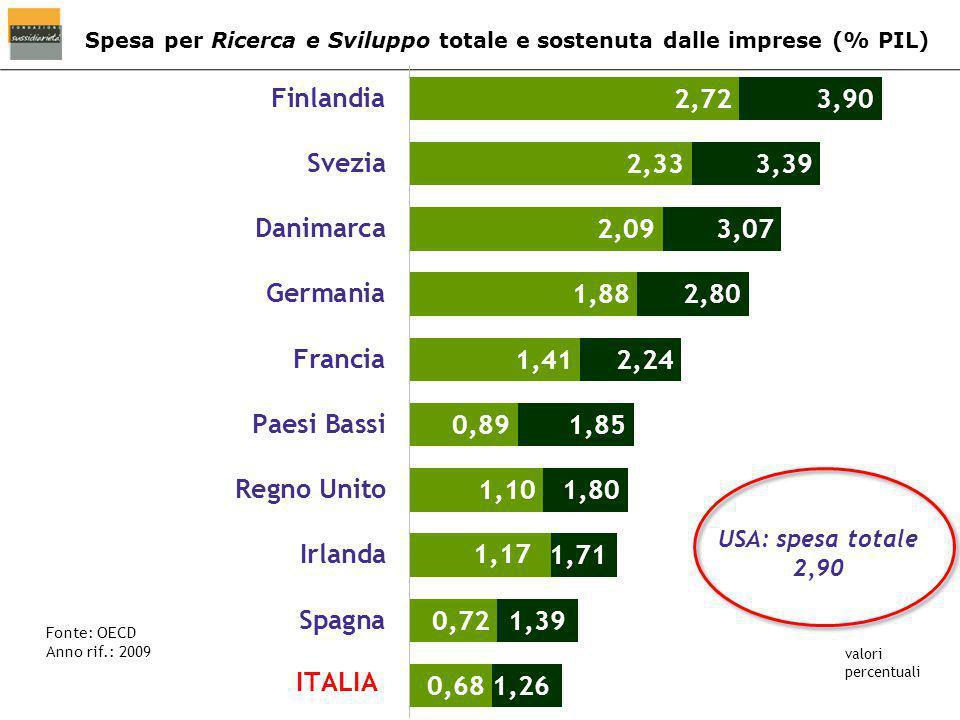 Spesa per Ricerca e Sviluppo totale e sostenuta dalle imprese (% PIL) Fonte: OECD Anno rif.: 2009 valori percentuali USA: spesa totale 2,90