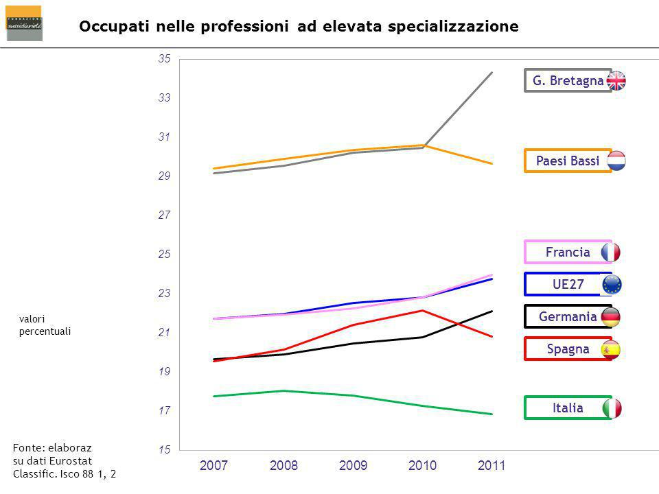 Occupati nelle professioni ad elevata specializzazione Fonte: elaboraz su dati Eurostat Classific. Isco 88 1, 2 valori percentuali