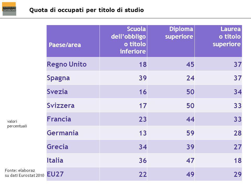 Quota di occupati per titolo di studio Fonte: elaboraz su dati Eurostat 2010 valori percentuali Paese/area Scuola dell'obbligo o titolo inferiore Dipl