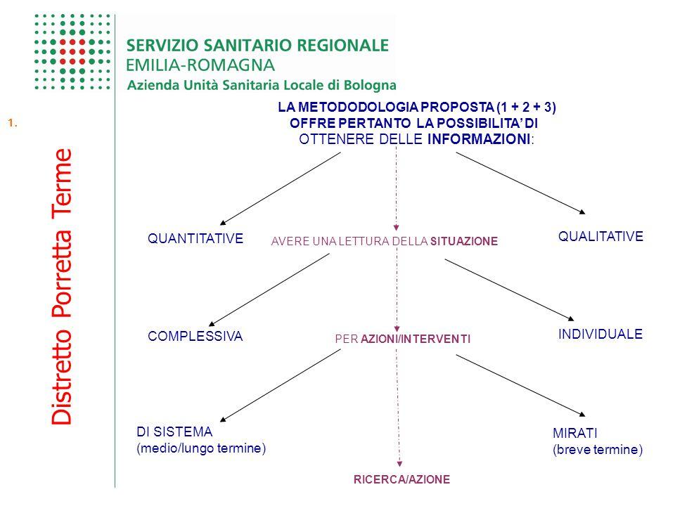 Distretto Porretta Terme 1. LA METODODOLOGIA PROPOSTA (1 + 2 + 3) OFFRE PERTANTO LA POSSIBILITA' DI OTTENERE DELLE INFORMAZIONI: QUANTITATIVE QUALITAT