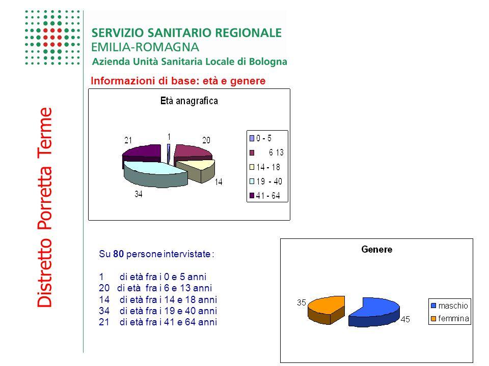 Distretto Porretta Terme Informazioni di base: età e genere Su 80 persone intervistate : 1 di età fra i 0 e 5 anni 20di età fra i 6 e 13 anni 14 di et