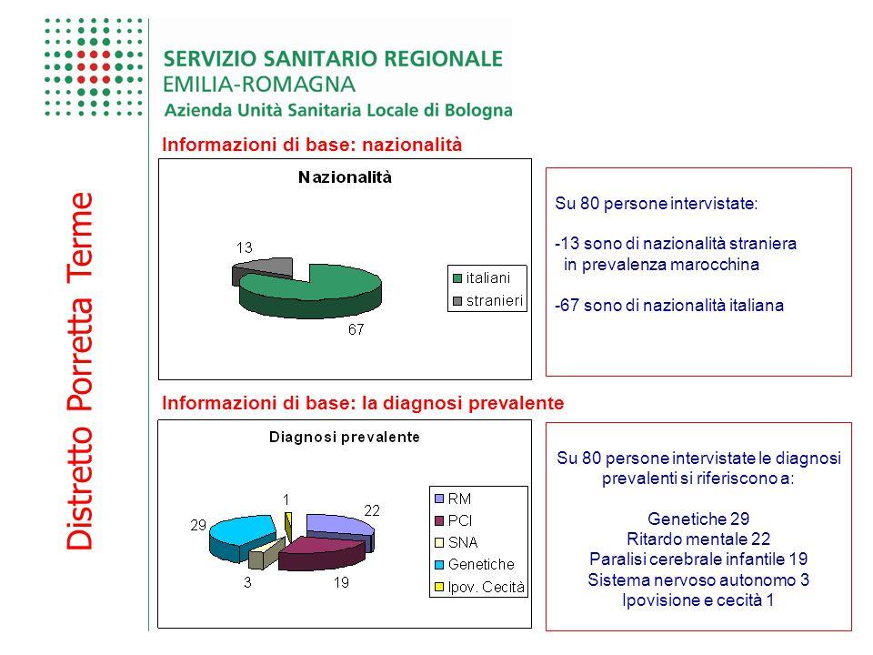 Distretto Porretta Terme Informazioni di base: nazionalità Su 80 persone intervistate: -13 sono di nazionalità straniera in prevalenza marocchina -67