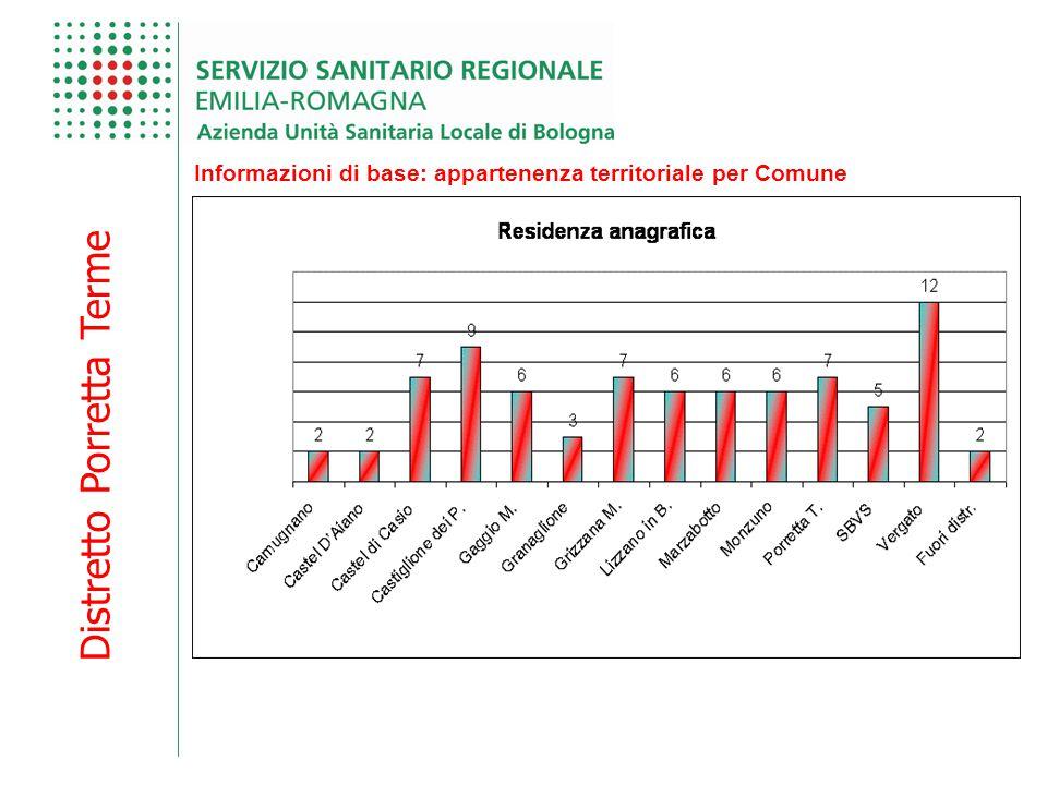 Distretto Porretta Terme Informazioni di base: appartenenza territoriale per Comune