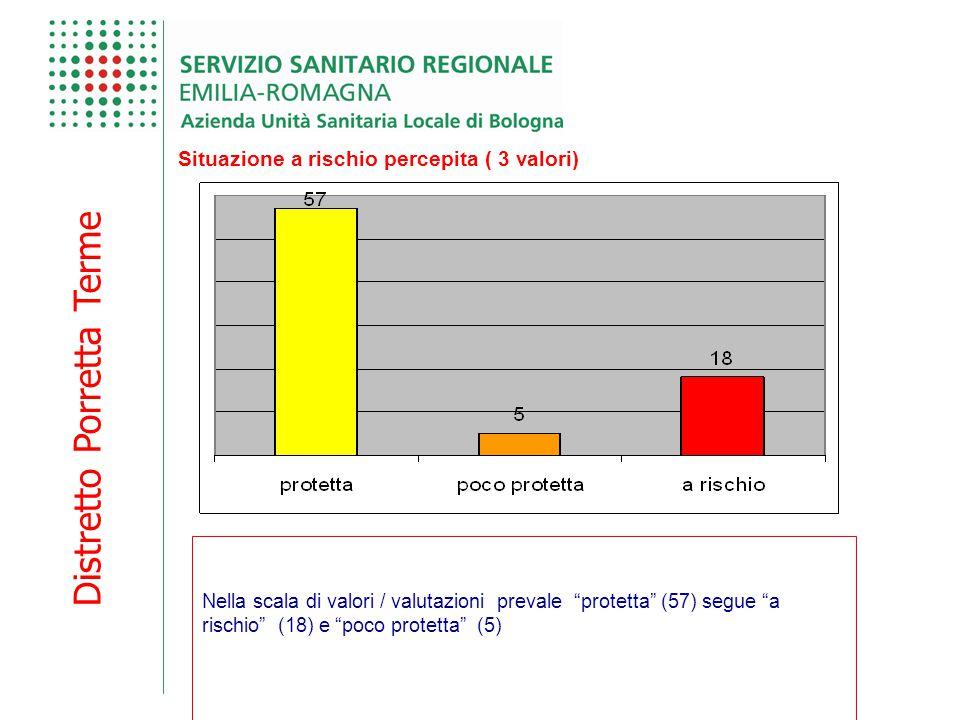 """Distretto Porretta Terme Situazione a rischio percepita ( 3 valori) Nella scala di valori / valutazioni prevale """"protetta"""" (57) segue """"a rischio"""" (18)"""