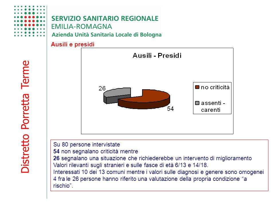 Distretto Porretta Terme Ausili e presidi Su 80 persone intervistate 54 non segnalano criticità mentre 26 segnalano una situazione che richiederebbe u