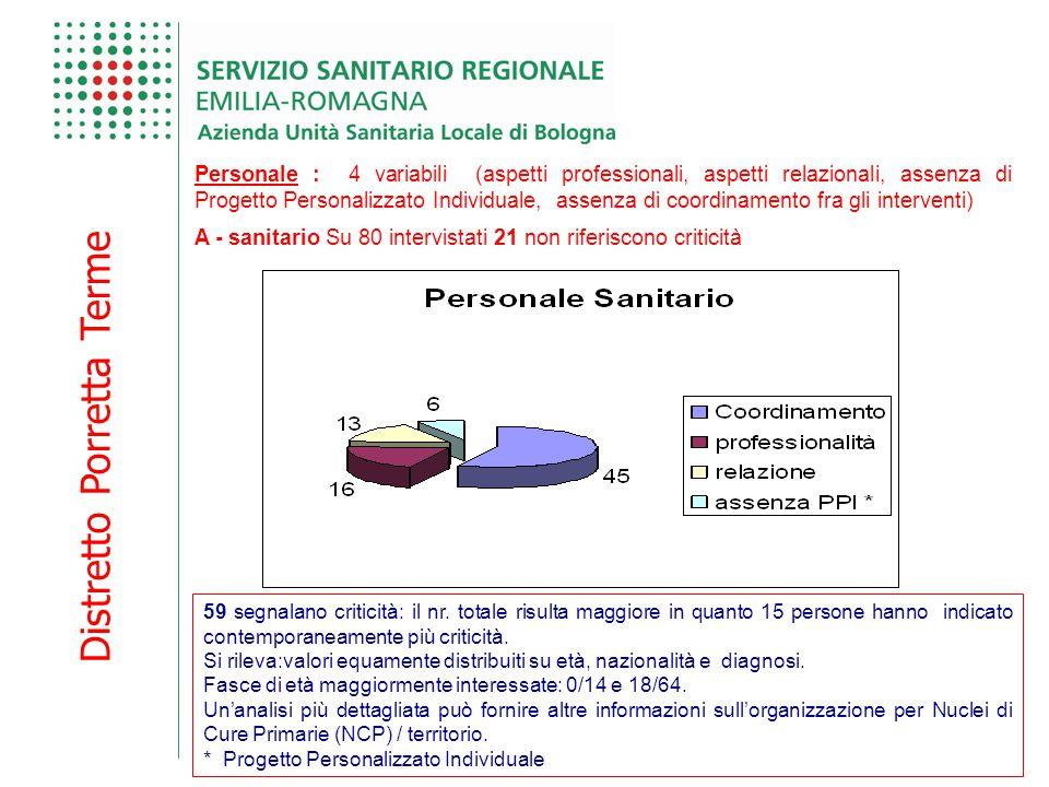 Distretto Porretta Terme 59 segnalano criticità: il nr. totale risulta maggiore in quanto 15 persone hanno indicato contemporaneamente più criticità.
