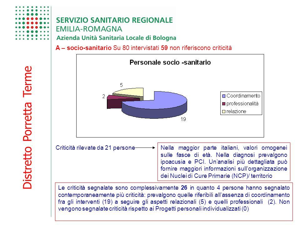 Distretto Porretta Terme A – socio-sanitario Su 80 intervistati 59 non riferiscono criticità Criticità rilevate da 21 persone Nella maggior parte italiani, valori omogenei sulle fasce di età.