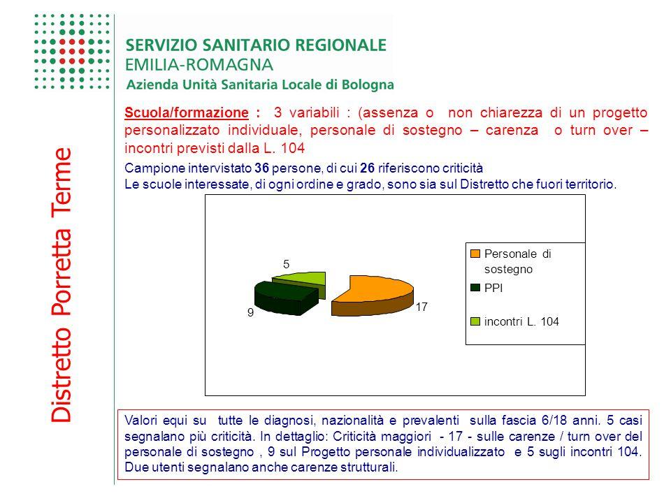 Distretto Porretta Terme Scuola/formazione : 3 variabili : (assenza o non chiarezza di un progetto personalizzato individuale, personale di sostegno –