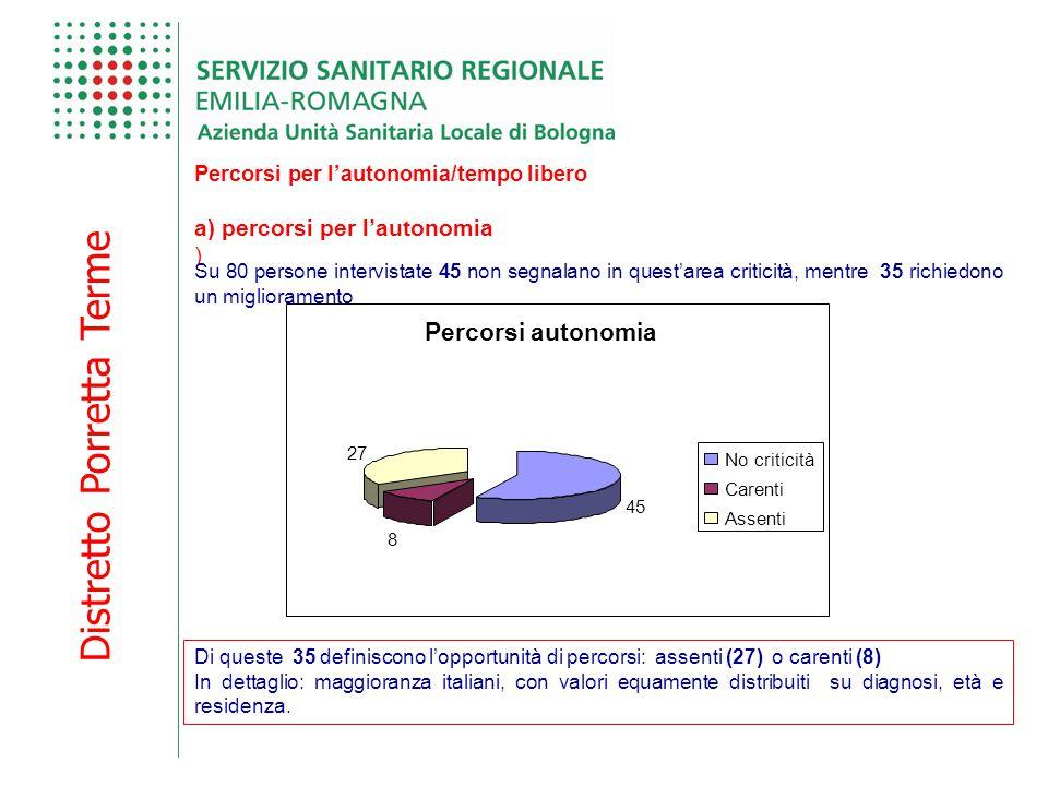 Distretto Porretta Terme Percorsi per l'autonomia/tempo libero a) percorsi per l'autonomia ) Su 80 persone intervistate 45 non segnalano in quest'area