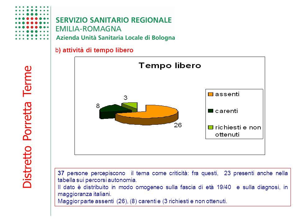 Distretto Porretta Terme b ) attività di tempo libero 37 persone percepiscono il tema come criticità: fra questi, 23 presenti anche nella tabella sui percorsi autonomia.
