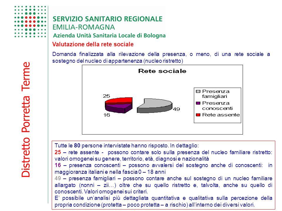 Distretto Porretta Terme Valutazione della rete sociale Tutte le 80 persone intervistate hanno risposto.
