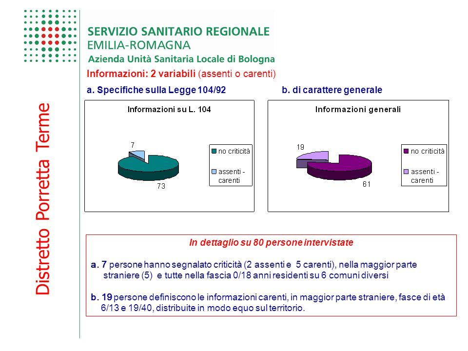 Distretto Porretta Terme Informazioni: 2 variabili (assenti o carenti) In dettaglio su 80 persone intervistate a. 7 persone hanno segnalato criticità