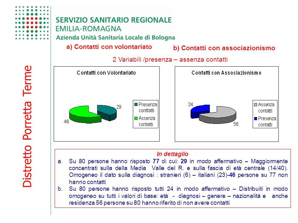 Distretto Porretta Terme a) Contatti con volontariato 2 Variabili /presenza – assenza contatti b) Contatti con associazionismo In dettaglio a.Su 80 pe
