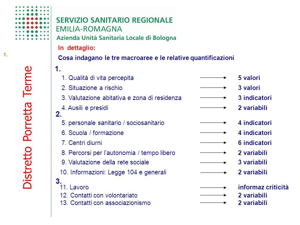 Distretto Porretta Terme In dettaglio: Cosa indagano le tre macroaree e le relative quantificazioni 1. 1. Qualità di vita percepita5 valori 3. Valutaz