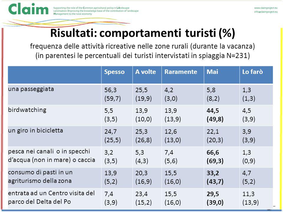 10 Risultati: comportamenti turisti (%) frequenza delle attività ricreative nelle zone rurali (durante la vacanza) (in parentesi le percentuali dei turisti intervistati in spiaggia N=231) SpessoA volteRaramenteMaiLo farò una passeggiata 56,3 (59,7) 25,5 (19,9) 4,2 (3,0) 5,8 (8,2) 1,3 (1,3) birdwatching 5,5 (3,5) 13,9 (10,0) 13,9 (13,9) 44,5 (49,8) 4,5 (3,9) un giro in bicicletta 24,7 (25,5) 25,3 (26,8) 12,6 (13,0) 22,1 (20,3) 3,9 (3,9) pesca nei canali o in specchi d'acqua (non in mare) o caccia 3,2 (3,5) 5,3 (4,3) 7,4 (5,6) 66,6 (69,3) 1,3 (0,9) consumo di pasti in un agriturismo della zona 13,9 (5,2) 20,3 (16,9) 15,5 (16,0) 33,2 (43,7) 4,7 (5,2) entrata ad un Centro visita del parco del Delta del Po 7,4 (3,9) 23,4 (15,2) 15,5 (16,0) 29,5 (39,0) 11,3 (13,9)
