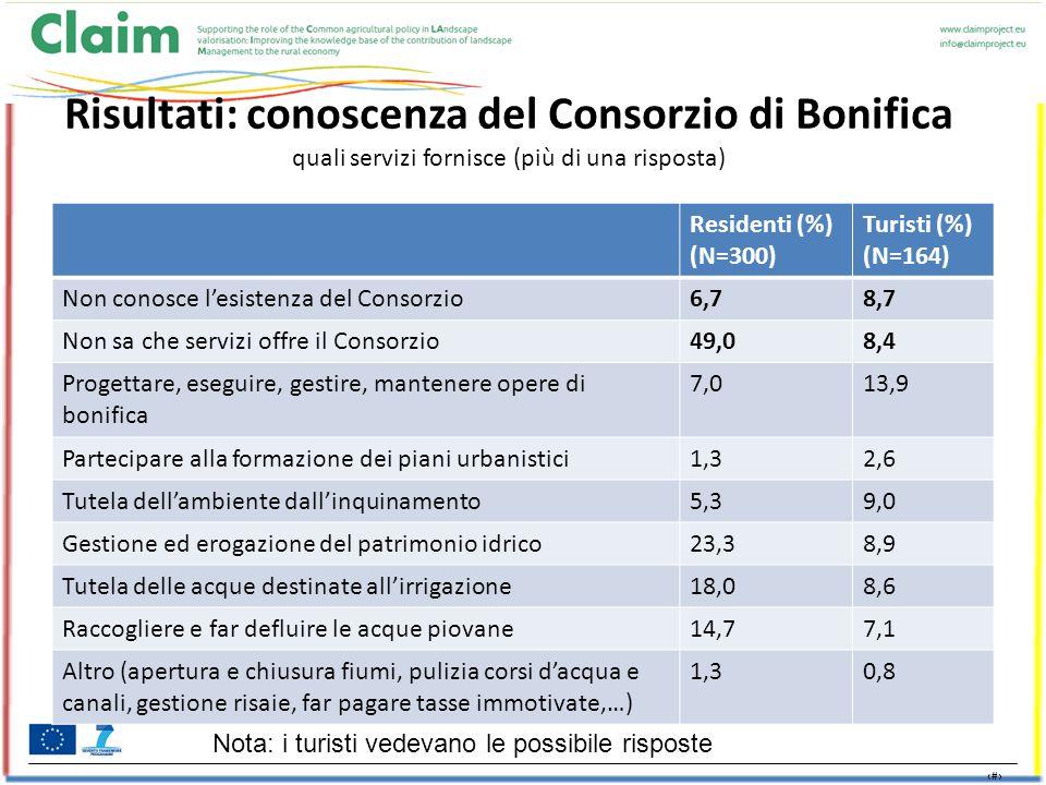 12 Risultati: conoscenza del Consorzio di Bonifica quali servizi fornisce (più di una risposta) Residenti (%) (N=300) Turisti (%) (N=164) Non conosce l'esistenza del Consorzio6,78,7 Non sa che servizi offre il Consorzio49,08,4 Progettare, eseguire, gestire, mantenere opere di bonifica 7,013,9 Partecipare alla formazione dei piani urbanistici1,32,6 Tutela dell'ambiente dall'inquinamento5,39,0 Gestione ed erogazione del patrimonio idrico23,38,9 Tutela delle acque destinate all'irrigazione18,08,6 Raccogliere e far defluire le acque piovane14,77,1 Altro (apertura e chiusura fiumi, pulizia corsi d'acqua e canali, gestione risaie, far pagare tasse immotivate,…) 1,30,8 Nota: i turisti vedevano le possibile risposte