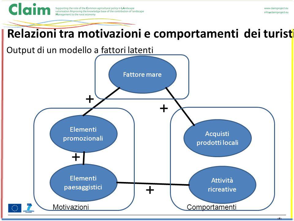 15 Relazioni tra motivazioni e comportamenti dei turisti Elementi paesaggistici Elementi promozionali Fattore mare Acquisti prodotti locali Attività ricreative MotivazioniComportamenti + + + + Output di un modello a fattori latenti