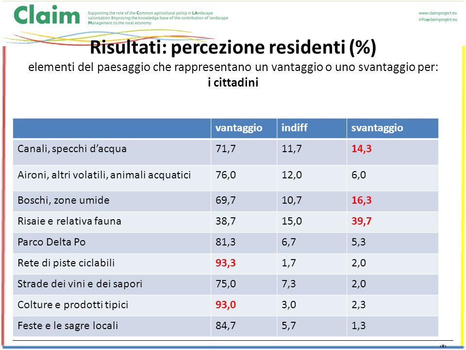 19 Risultati: percezione residenti (%) elementi del paesaggio che rappresentano un vantaggio o uno svantaggio per: i cittadini vantaggioindiffsvantaggio Canali, specchi d'acqua71,711,714,3 Aironi, altri volatili, animali acquatici76,012,06,0 Boschi, zone umide69,710,716,3 Risaie e relativa fauna38,715,039,7 Parco Delta Po81,36,75,3 Rete di piste ciclabili93,31,72,0 Strade dei vini e dei sapori75,07,32,0 Colture e prodotti tipici93,03,02,3 Feste e le sagre locali84,75,71,3