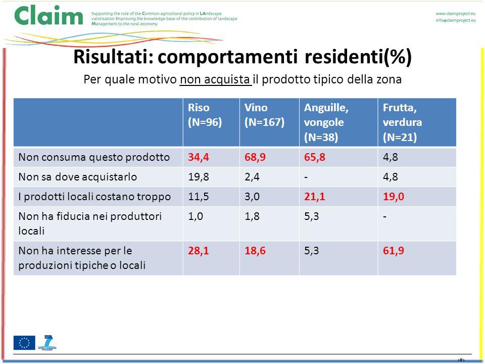 21 Risultati: comportamenti residenti(%) Per quale motivo non acquista il prodotto tipico della zona Riso (N=96) Vino (N=167) Anguille, vongole (N=38) Frutta, verdura (N=21) Non consuma questo prodotto34,468,965,84,8 Non sa dove acquistarlo19,82,4-4,8 I prodotti locali costano troppo11,53,021,119,0 Non ha fiducia nei produttori locali 1,01,85,3- Non ha interesse per le produzioni tipiche o locali 28,118,65,361,9