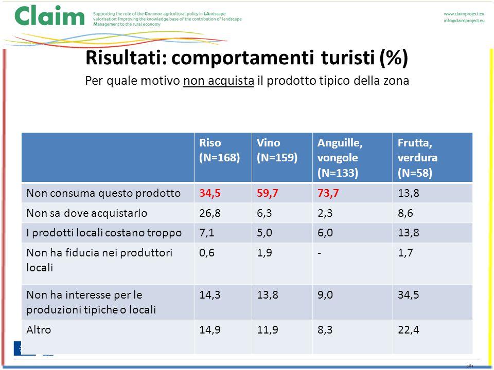 25 Risultati: comportamenti turisti (%) Per quale motivo non acquista il prodotto tipico della zona Riso (N=168) Vino (N=159) Anguille, vongole (N=133) Frutta, verdura (N=58) Non consuma questo prodotto34,559,773,713,8 Non sa dove acquistarlo26,86,32,38,6 I prodotti locali costano troppo7,15,06,013,8 Non ha fiducia nei produttori locali 0,61,9-1,7 Non ha interesse per le produzioni tipiche o locali 14,313,8 9,0 34,5 Altro14,911,98,322,4