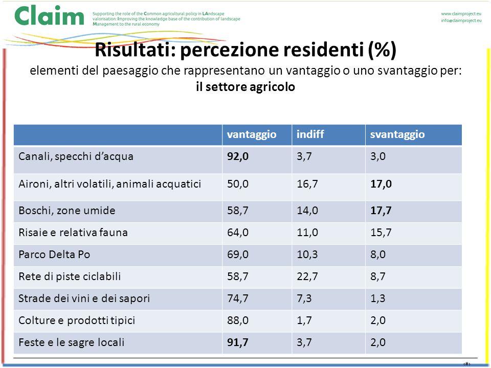 7 Risultati: percezione residenti (%) elementi del paesaggio che rappresentano un vantaggio o uno svantaggio per: il settore agricolo vantaggioindiffsvantaggio Canali, specchi d'acqua92,03,73,0 Aironi, altri volatili, animali acquatici50,016,717,0 Boschi, zone umide58,714,017,7 Risaie e relativa fauna64,011,015,7 Parco Delta Po69,010,38,0 Rete di piste ciclabili58,722,78,7 Strade dei vini e dei sapori74,77,31,3 Colture e prodotti tipici88,01,72,0 Feste e le sagre locali91,73,72,0