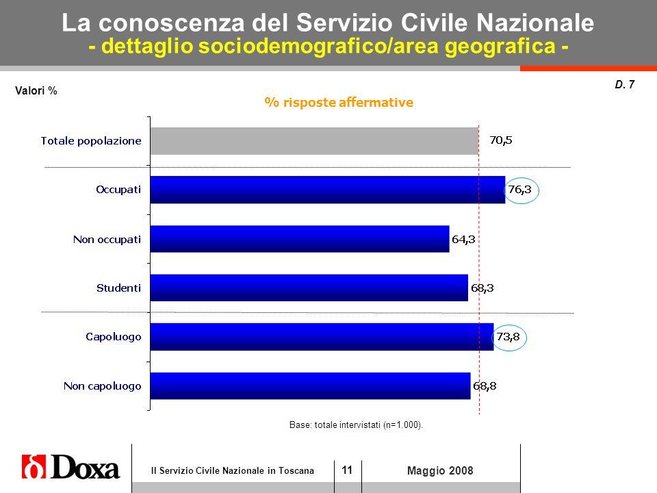 11 Il Servizio Civile Nazionale in Toscana Maggio 2008 La conoscenza del Servizio Civile Nazionale - dettaglio sociodemografico/area geografica - Valori % D.