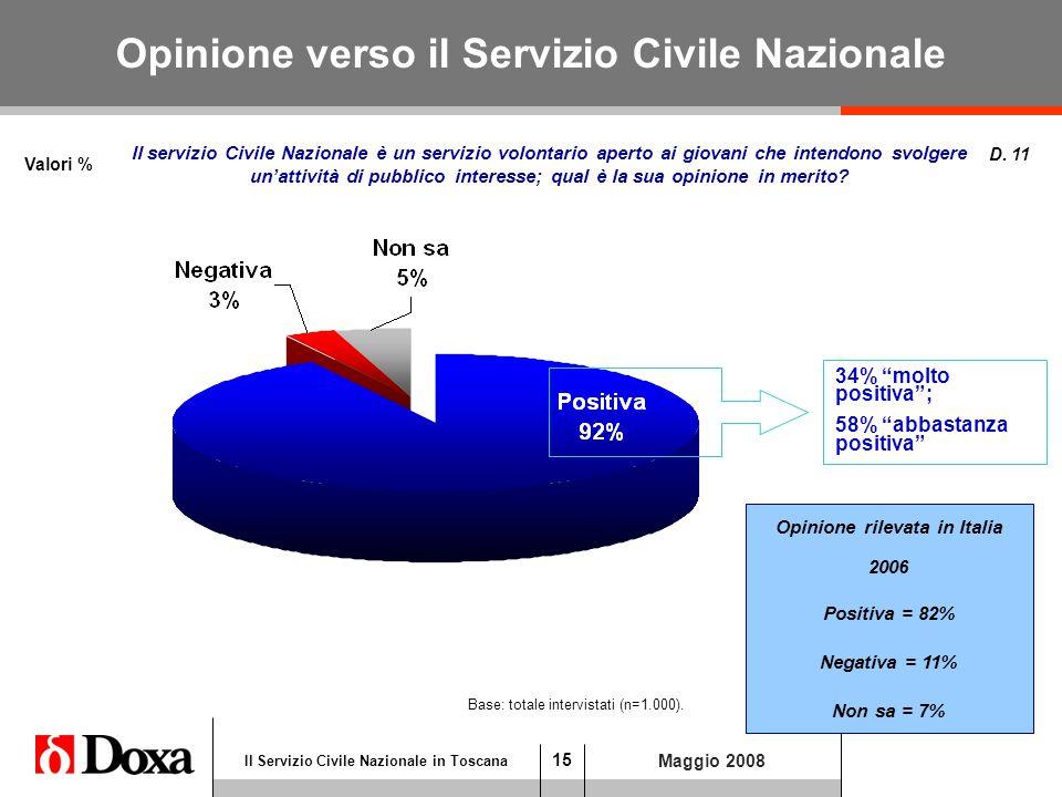 15 Il Servizio Civile Nazionale in Toscana Maggio 2008 Opinione verso il Servizio Civile Nazionale Valori % D.