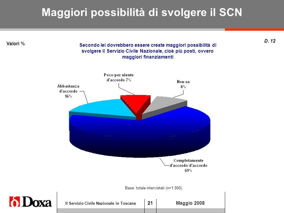 21 Il Servizio Civile Nazionale in Toscana Maggio 2008 Maggiori possibilità di svolgere il SCN Valori % D.