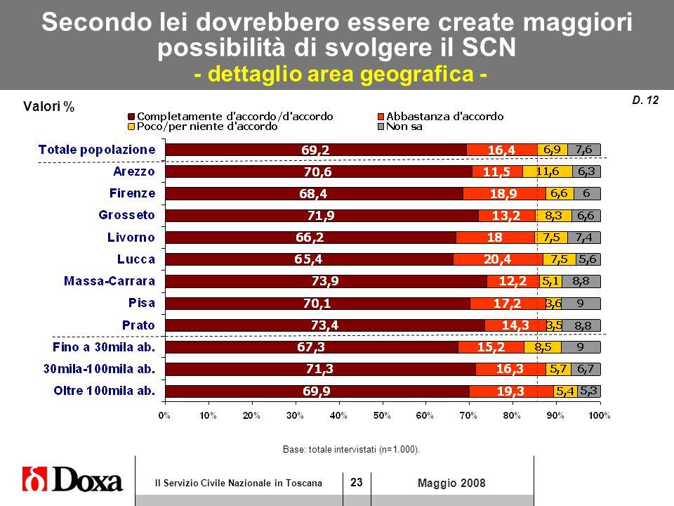 23 Il Servizio Civile Nazionale in Toscana Maggio 2008 Secondo lei dovrebbero essere create maggiori possibilità di svolgere il SCN - dettaglio area geografica - Valori % D.