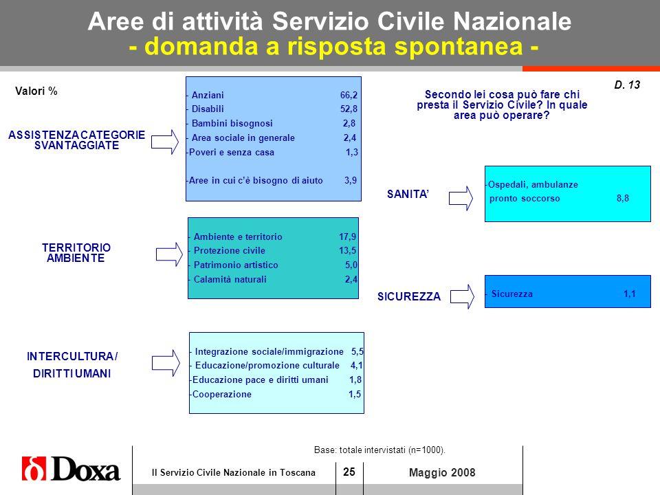 25 Il Servizio Civile Nazionale in Toscana Aree di attività Servizio Civile Nazionale - domanda a risposta spontanea - Maggio 2008 Valori % D.