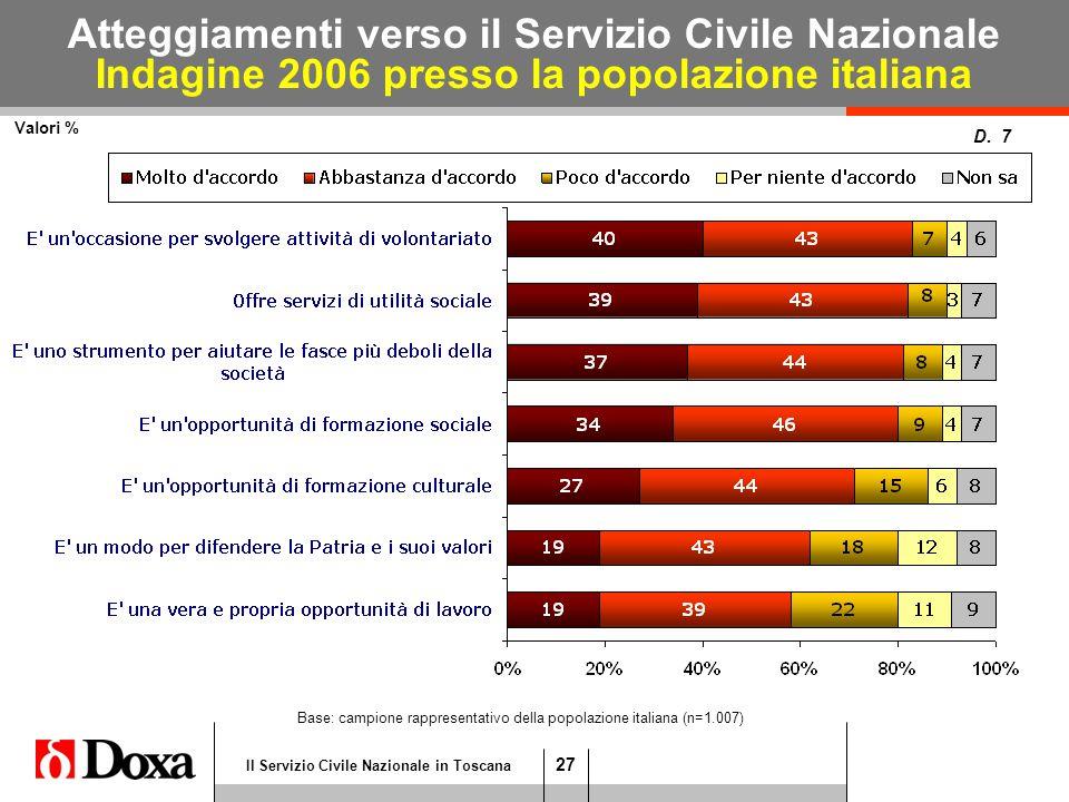 27 Il Servizio Civile Nazionale in Toscana Atteggiamenti verso il Servizio Civile Nazionale Indagine 2006 presso la popolazione italiana Valori % D.