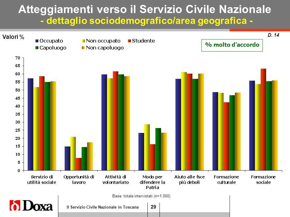 29 Il Servizio Civile Nazionale in Toscana Atteggiamenti verso il Servizio Civile Nazionale - dettaglio sociodemografico/area geografica - D.