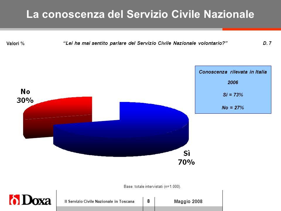 19 Il Servizio Civile Nazionale in Toscana Maggio 2008 Base: intervistati che hanno espresso giudizio positivo (n=922).