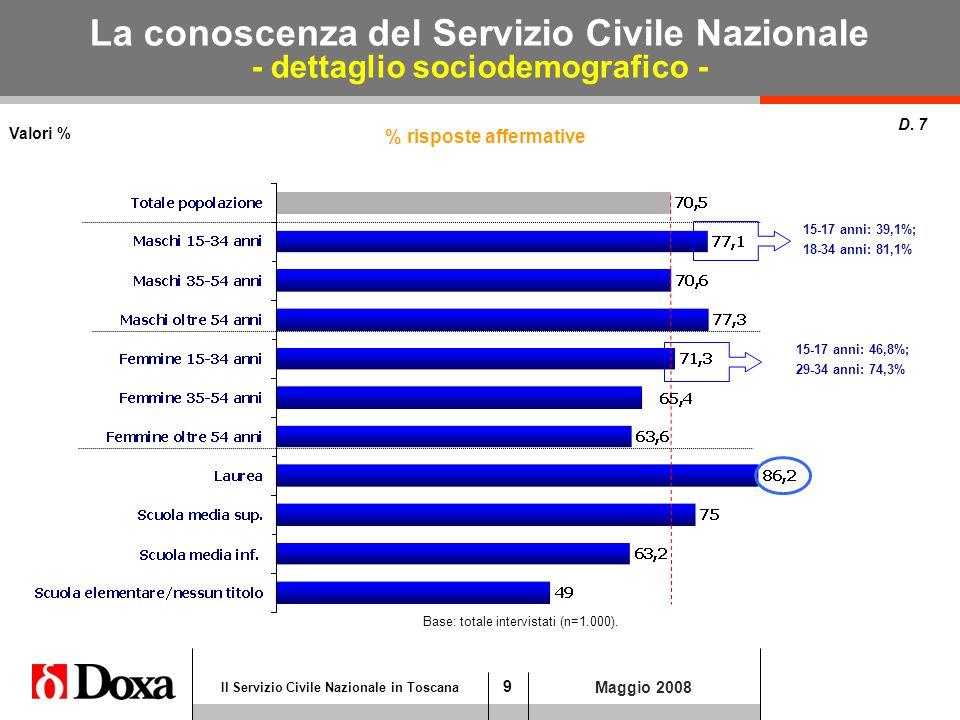 9 Il Servizio Civile Nazionale in Toscana Maggio 2008 La conoscenza del Servizio Civile Nazionale - dettaglio sociodemografico - Valori % D.