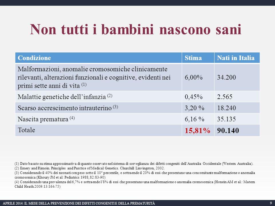 9 APRILE 2014: IL MESE DELLA PREVENZIONE DEI DIFETTI CONGENITI E DELLA PREMATURITÀ Non tutti i bambini nascono sani CondizioneStimaNati in Italia Malformazioni, anomalie cromosomiche clinicamente rilevanti, alterazioni funzionali e cognitive, evidenti nei primi sette anni di vita (1) 6,00%34.200 Malattie genetiche dell'infanzia (2) 0,45%2.565 Scarso accrescimento intrauterino (3) 3,20 %18.240 Nascita prematura (4) 6,16 %35.135 Totale 15,81%90.140 (1) Dato basato su stima approssimativa di quanto osservato nel sistema di sorveglianza dei difetti congeniti dell'Australia Occidentale (Western Australia).