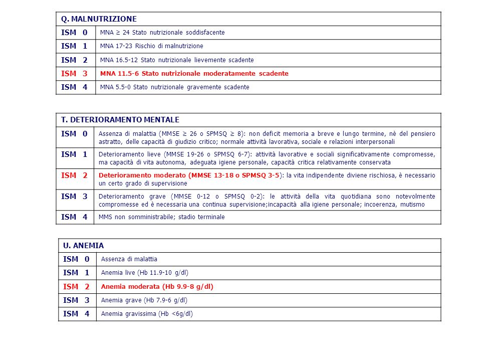 Q. MALNUTRIZIONE ISM 0 MNA ≥ 24 Stato nutrizionale soddisfacente ISM 1 MNA 17-23 Rischio di malnutrizione ISM 2 MNA 16.5-12 Stato nutrizionale lieveme