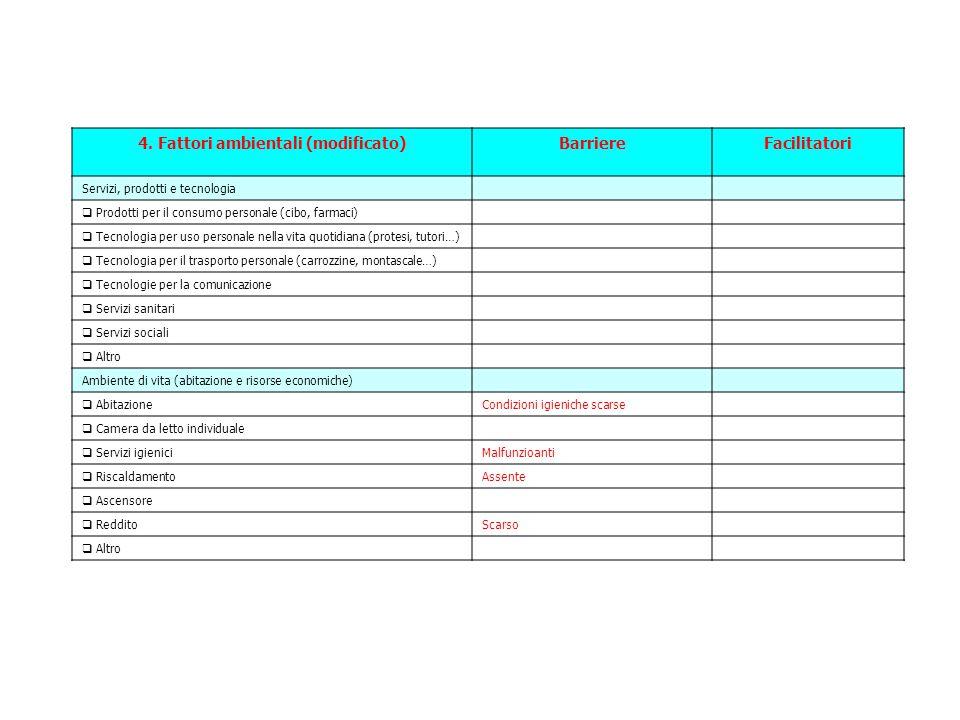 4. Fattori ambientali (modificato)BarriereFacilitatori Servizi, prodotti e tecnologia  Prodotti per il consumo personale (cibo, farmaci)  Tecnologia
