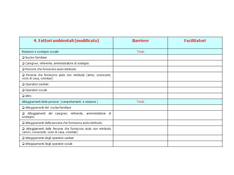 4. Fattori ambientali (modificato)BarriereFacilitatori Relazioni e sostegno socialeTotali  Nucleo familiare  Caregiver, referente, amministratore di
