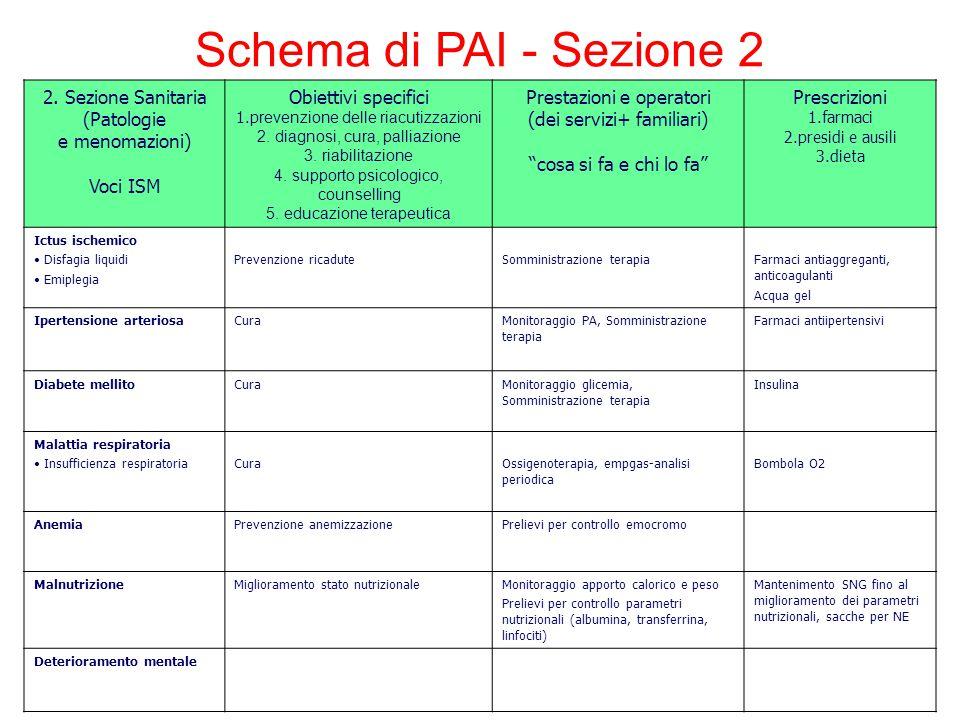 Schema di PAI - Sezione 2 2. Sezione Sanitaria (Patologie e menomazioni) Voci ISM Obiettivi specifici 1.p revenzione delle riacutizzazioni 2. diagnosi